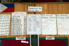 Viktig informationstavla inne på Alpine Home & Restaurant Lodge som visar syrenivåer på olika höjder, Lobuche.